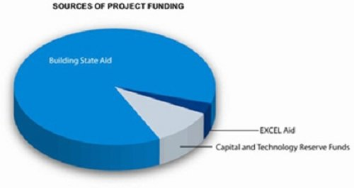 Project Funding Sources